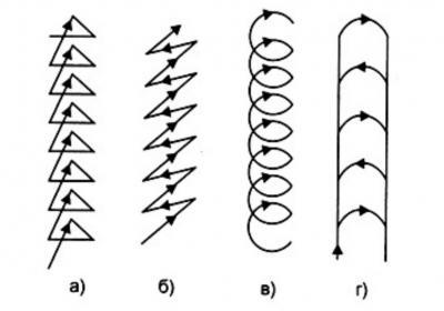 dvizhenie-elektroda1.jpg