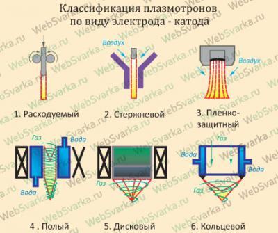 klassifikaciya_po_katodu.jpg