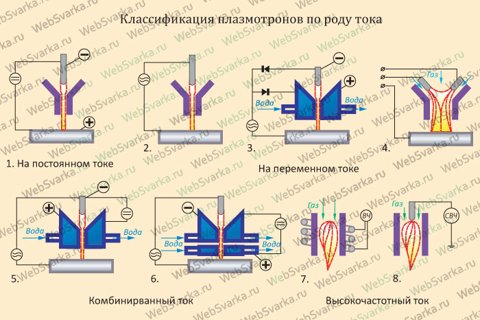 полярности (схема 1).