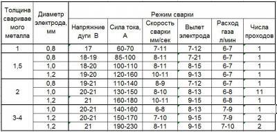 Таблица режимов.JPG