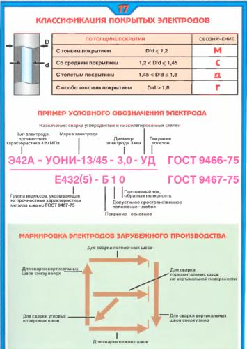 классификация эл-дов.png