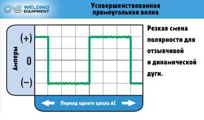 content_Формы_волны_прямоугольная.jpg
