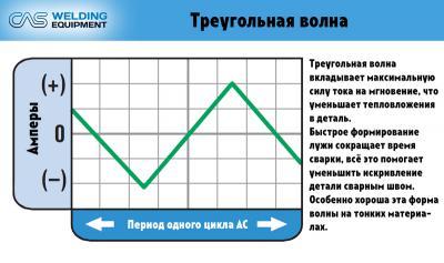 content_Формы_волны_Треугольная.jpg