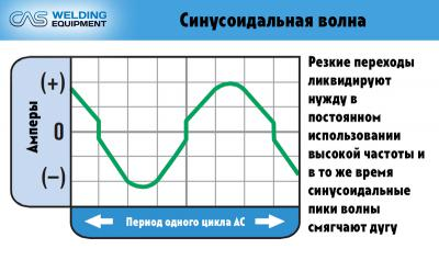 content_Формы_волны_Синусоидальная.jpg
