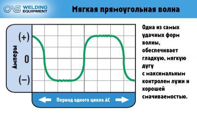 content_Формы_волны_мягкая_прямоугольная.jpg