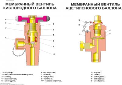 5.Membrannyjj-ventil-kislorodnogo-ballona.png