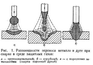 Схема сварки мма
