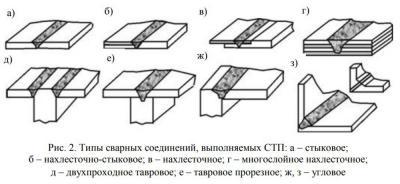 СТП варианты соединений.jpg