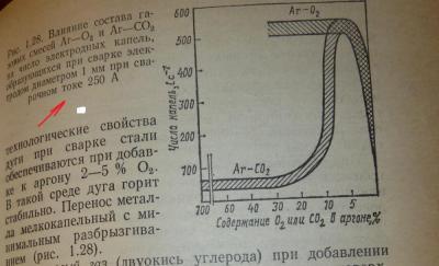АРГОН -СО-О2.jpg