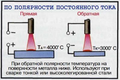 Полярность тока.jpg