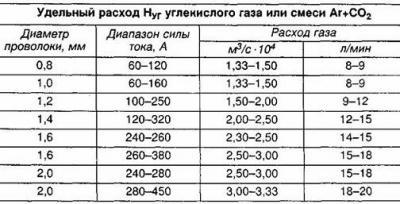 rashod-svarochnoy-smesi-tablica-diametr-provolki-2.jpg