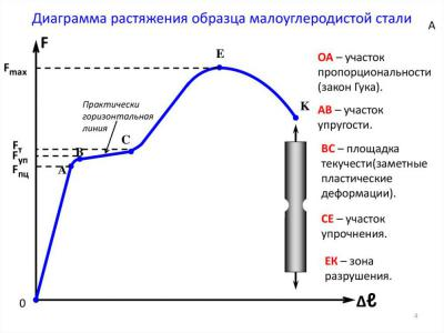 График растяжения.jpg