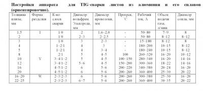 Параметры TIG алуминия.JPG