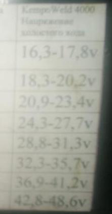 Таблица Кемпи Велд.JPG