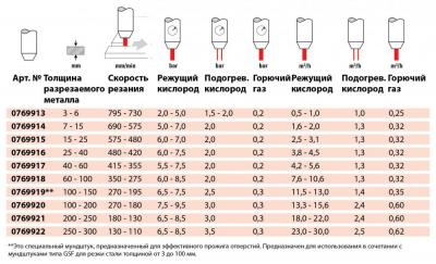 PSF_ru_tool_free_cutting_nozzle_propane_natural_gas_mixed_gases_table.jpg
