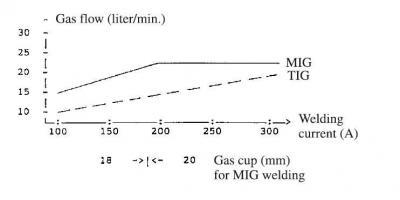 График расхода защитного газа при migpulse.JPG
