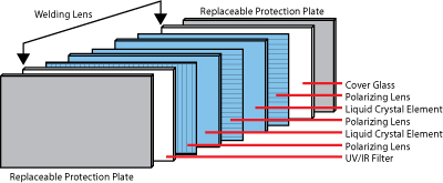 benefits-of-autodarkening-helmets-come-to-light-autodarkening-lens-diagram.jpg