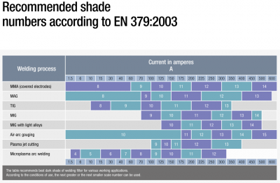 Recommended shade numbers according to EN 379-2003 .png