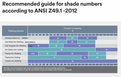 Recommended guide for shade numbers according to ANSI Z49.1 -2012-2.png